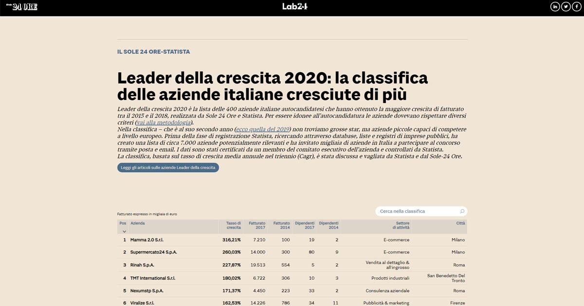 La Lista Della 400 Aziende Italiane Cresciute Di Piu Il Sole 24 Ore
