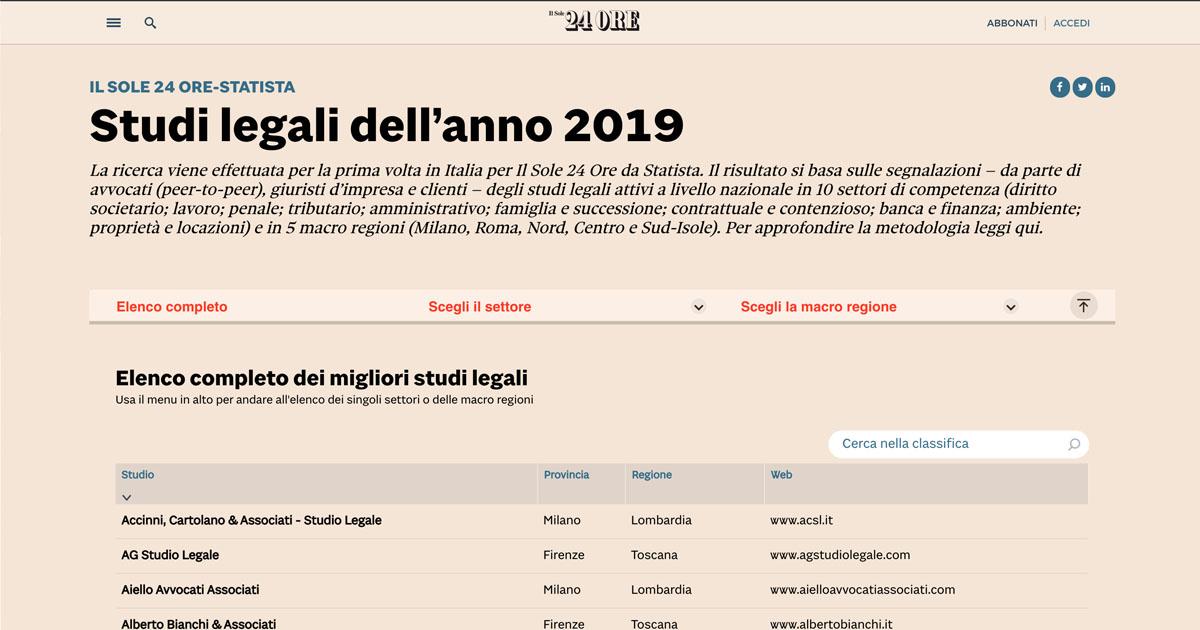 Studi Legali Dell Anno 2019 La Ricerca Il Sole 24 Ore